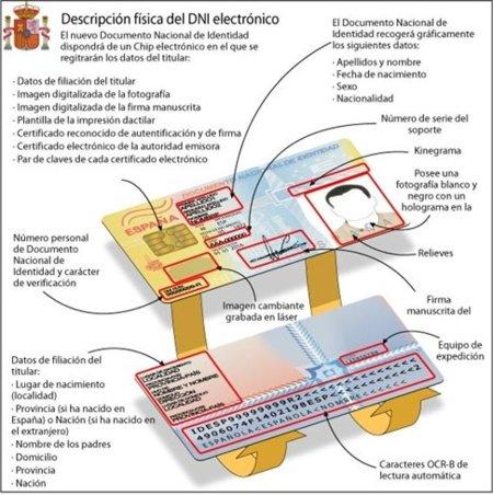 Sólo el 4,7% de los españoles hace un uso efectivo del DNI electrónico
