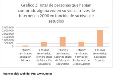 Compra Internet Estudios 2006