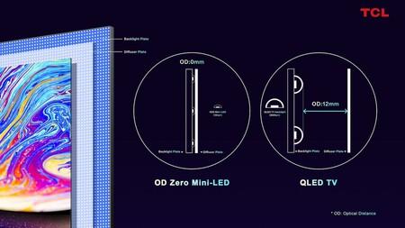 Tcl Zero Miniled