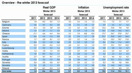 El sombrío panorama económico y social de Europa