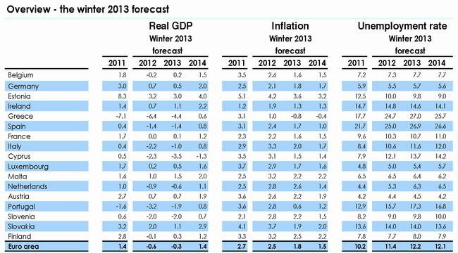 Proyecciones de la Comisión Europea para 2013