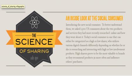 Cómo comparten los consumidores sociales, infografía