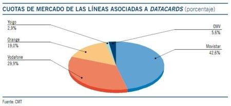 Cuotas de mercado de líneas asociadas a Datacards en 2010