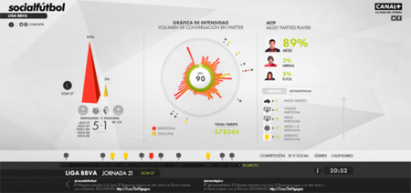 Socialfutbol, todas las estadísticas del fútbol en las redes sociales en un solo lugar