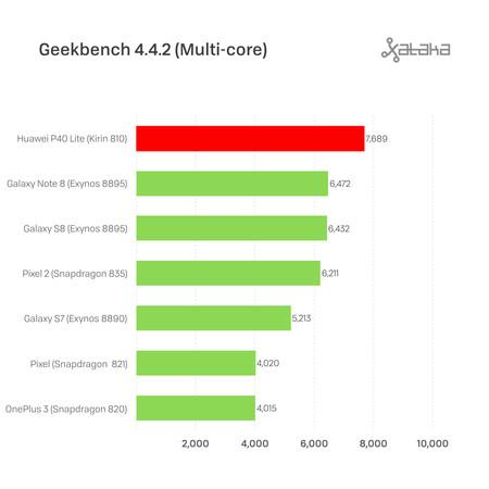 Huawei P40 Lite Geekbench Single