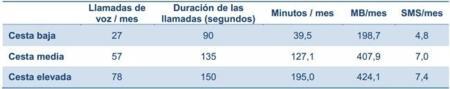 Los precios de las tarifas de los operadores con red propia tienden a igualarse