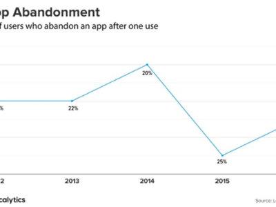 El drama de los desarrolladores: la cuarta parte de los usuarios abandona las apps tras un solo uso