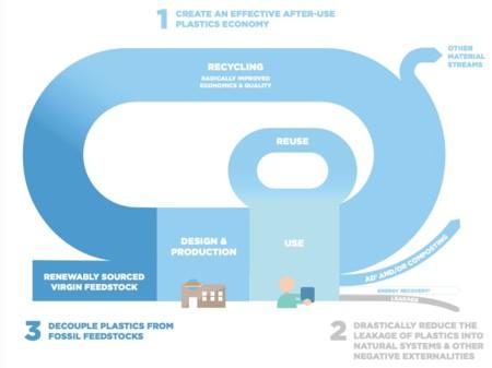 Economia Circular Plasticos