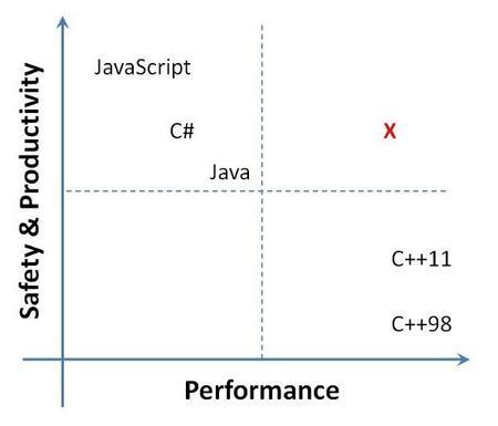 M#, el nuevo lenguaje para el siguiente sistema operativo de Microsoft