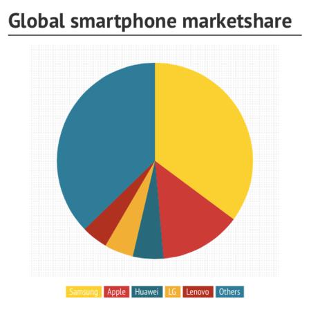 Cuota de mercado smartphones