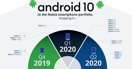 Actualizaciones Nokia