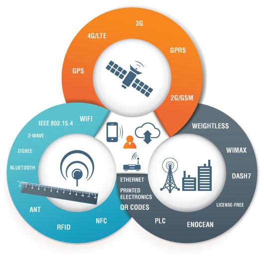 Iot Communication1