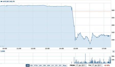 Las acciones de Apple caen un 9.7% en Europa tras la noticia de la retirada temporal de Steve Jobs