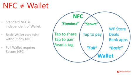 NFC y Wallet
