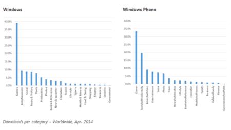 Descargas de las tiendas de Windows por categoría