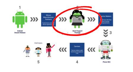 Con Treble dejaremos de ver móviles lanzados con una versión ya caducada de Android
