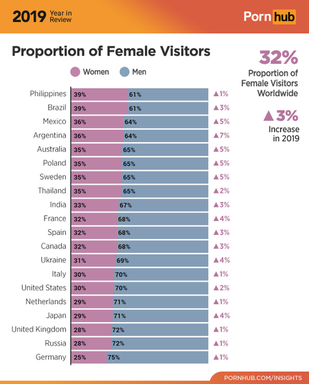 3 Pornhub Insights 2019 Year Review Gender Demographics