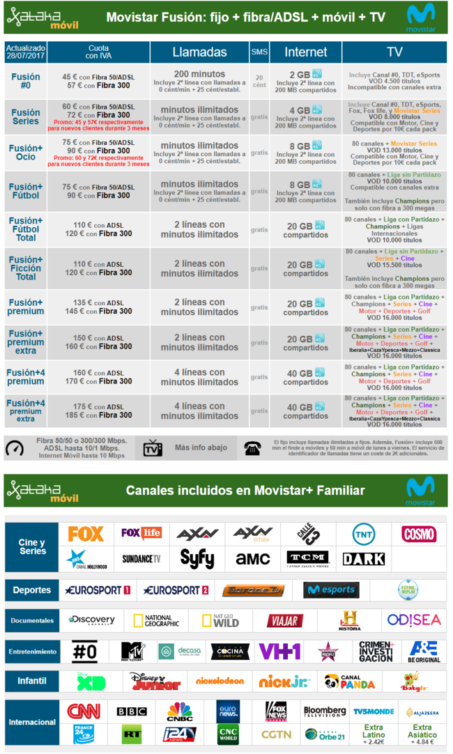 Nuevas Tarifas Movistar™ Fusion Agosto 2017