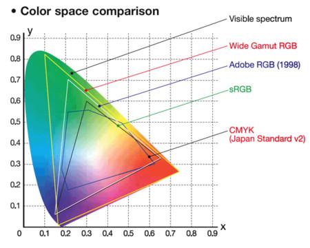 El Espacio Del Color