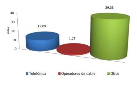 Ganancia neta de líneas en febrero de 2013