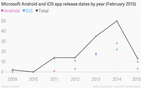 Microsoft Android And Ios App Release Dates By Year February 2015 Android Ios Total Chartbuilder