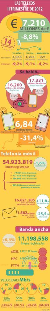 CMT infografia