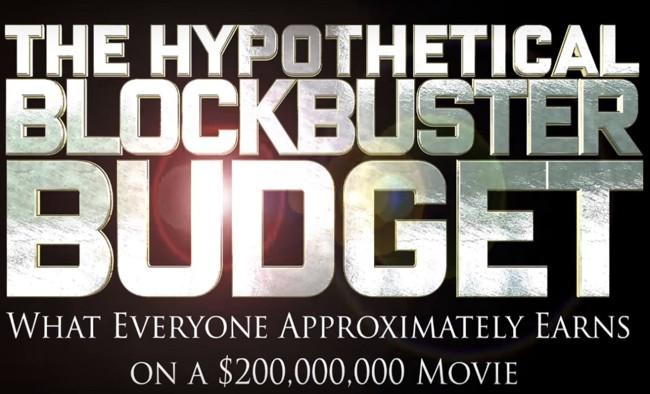 Presupuesto Blockbuster