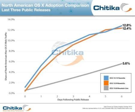 OS X Yosemite, supera el porcentaje de adopción respecto a la anterior versión tras siete días desde su lanzamiento