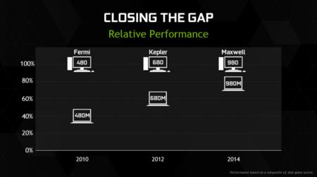 Geforce Gtx 900m Closing Gap 01