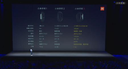 Xiaomi Mi Band Evolucion