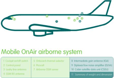 Sistema de telefonía móvil en el avión