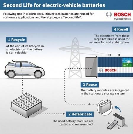Bosch Reciclado Bateria Bmw