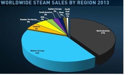 Ventas Steam 2013