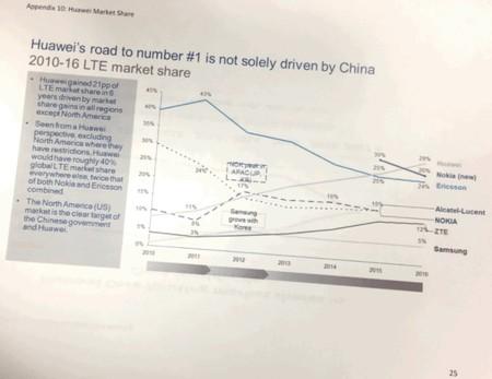 Documento filtrado, en el que se señala la fuerza de Huawei en 4G