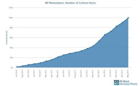 Marketplace de Windows Phone llega hasta las 100 000 aplicaciones