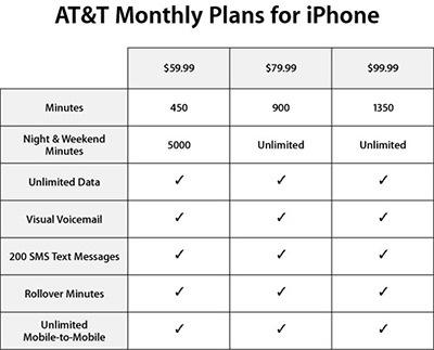 Planes de servicio y activación mediante iTunes para el iPhone