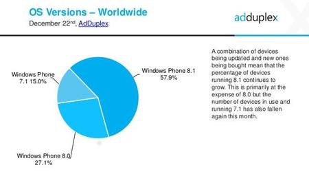 AdDuplex en diciembre reafirma la expansión de Windows Phone 8.1 y detecta un misterioso LG