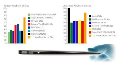 """Los nuevos MacBook Air, el mejor y segundo mejor portátil de su categoría en 11"""" y 13"""" respectivamente"""
