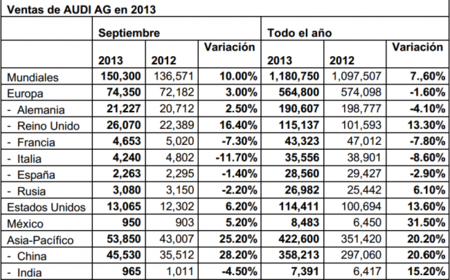 Resultados Audi Septiembre 2013