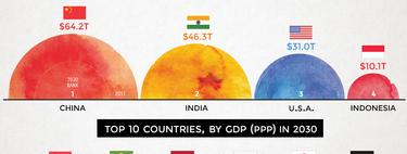 Sale EEUU, entran India y Egipto: así cambiará el ránking de las economías más potentes para 2030