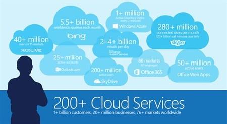 Uso de la Cloud de Microsoft