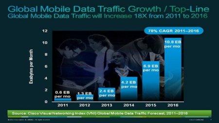 El tráfico de la Internet móvil se multiplicará por 18 en 2016