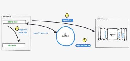 ODDNS: El DNS abierto y descentralizado