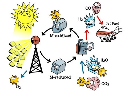 Solar Jet proceso