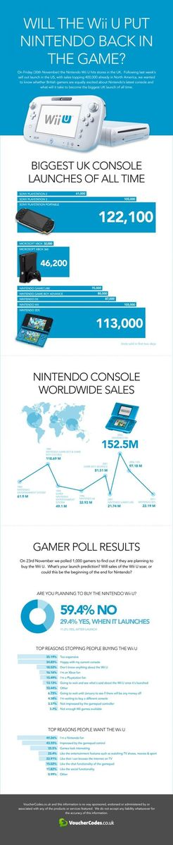 Infografía sobre Wii U