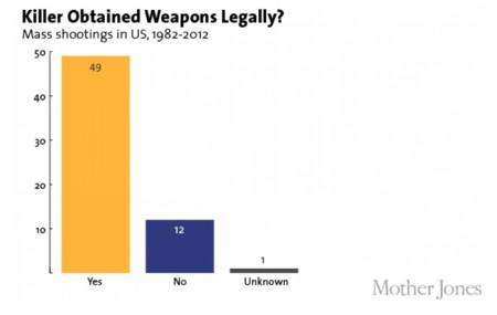 Posesion De Armas Por Legalidad