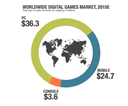 Juegos de PC frente a juegos móviles y de consola