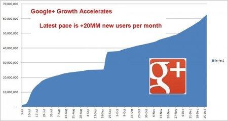Google+ alcanza los 62 millones de usuarios