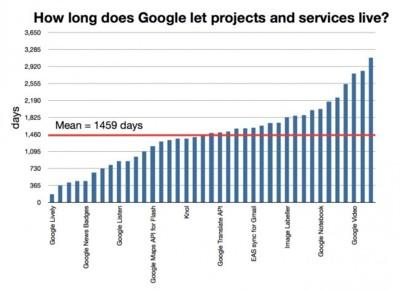La vida media de los servicios de Google, la arquitectura de Intel Haswell y Gorilla Glass