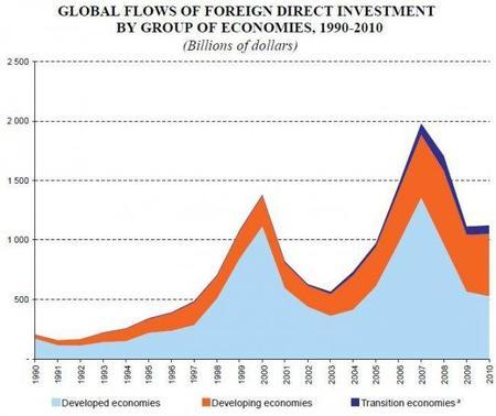 Crece la inversión extranjera en Latinomérica